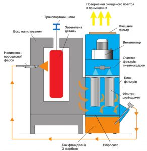 Схема камеры напыления порошковой краски